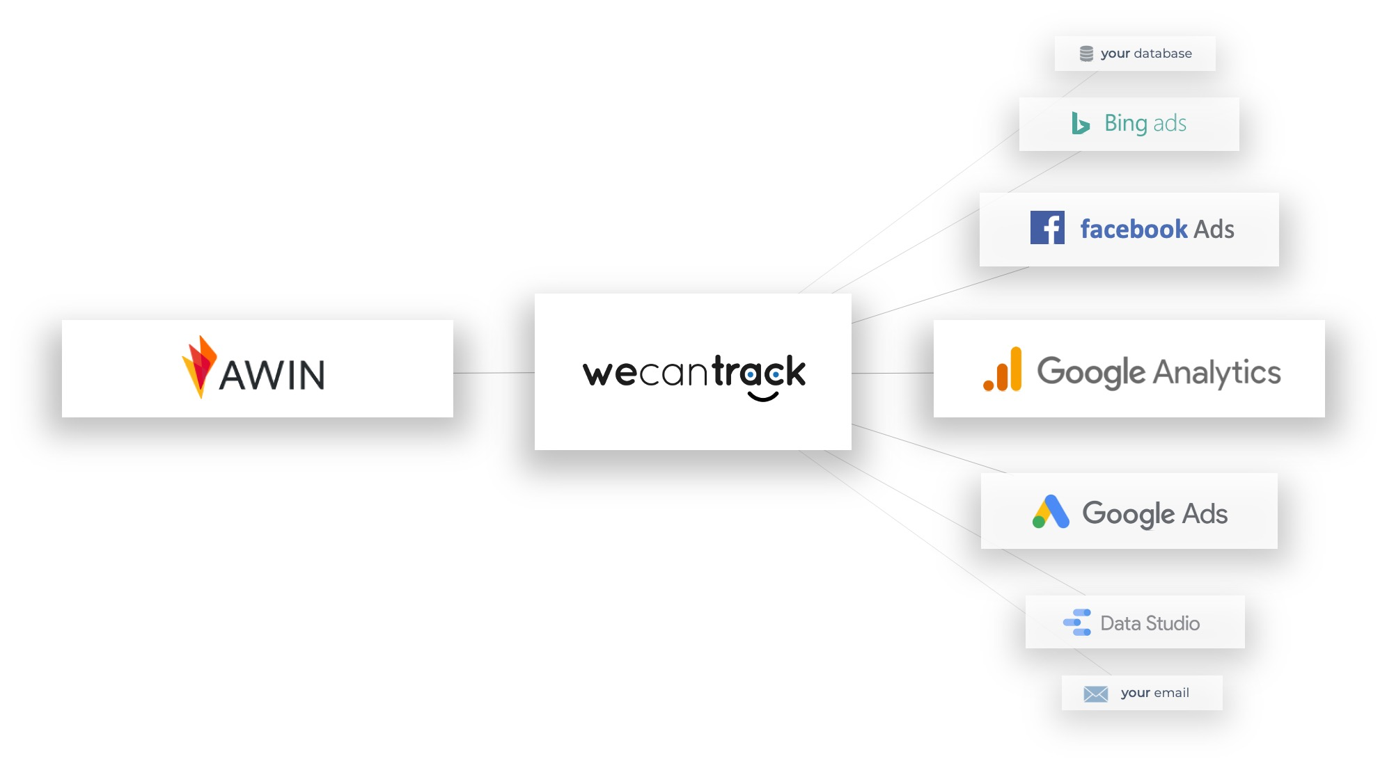 Integrate your AWIN conversion data in Google Analytics, Google Ads, Facebook and more