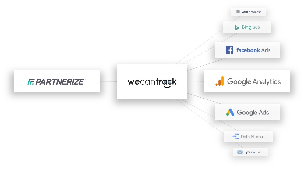 Integrate your Partnerize conversion data in Google Analytics, Google Ads, Facebook and more