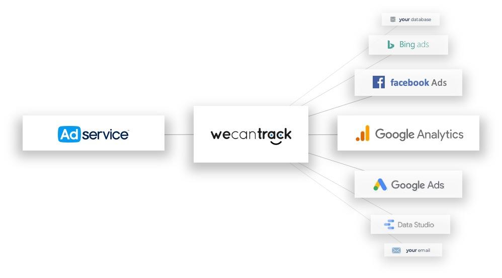 adservice-integration-via-api