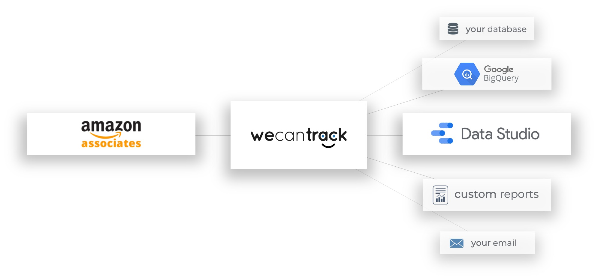 amazon-associates-conversion-data-integration-tool
