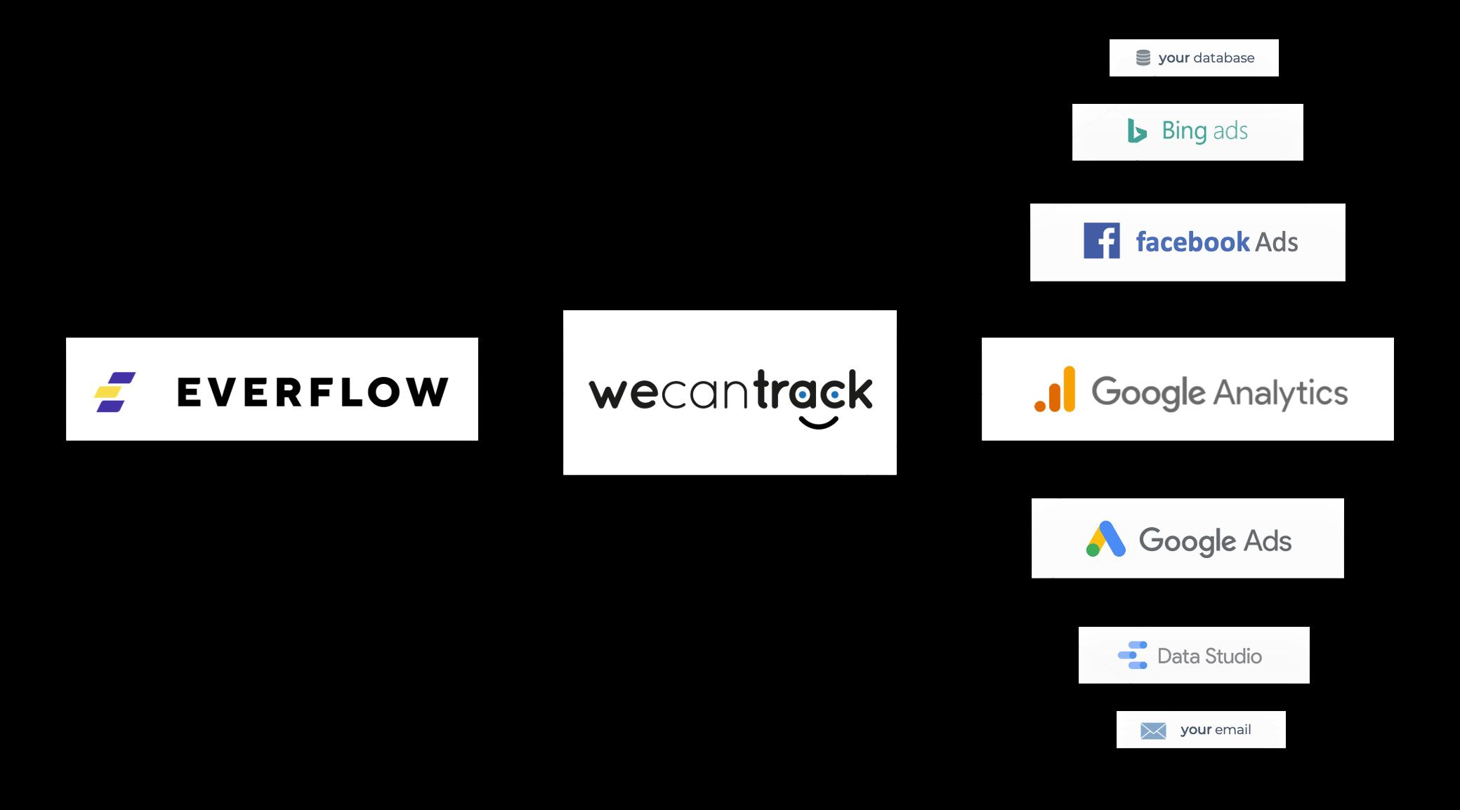 everflow-postback-url-integration