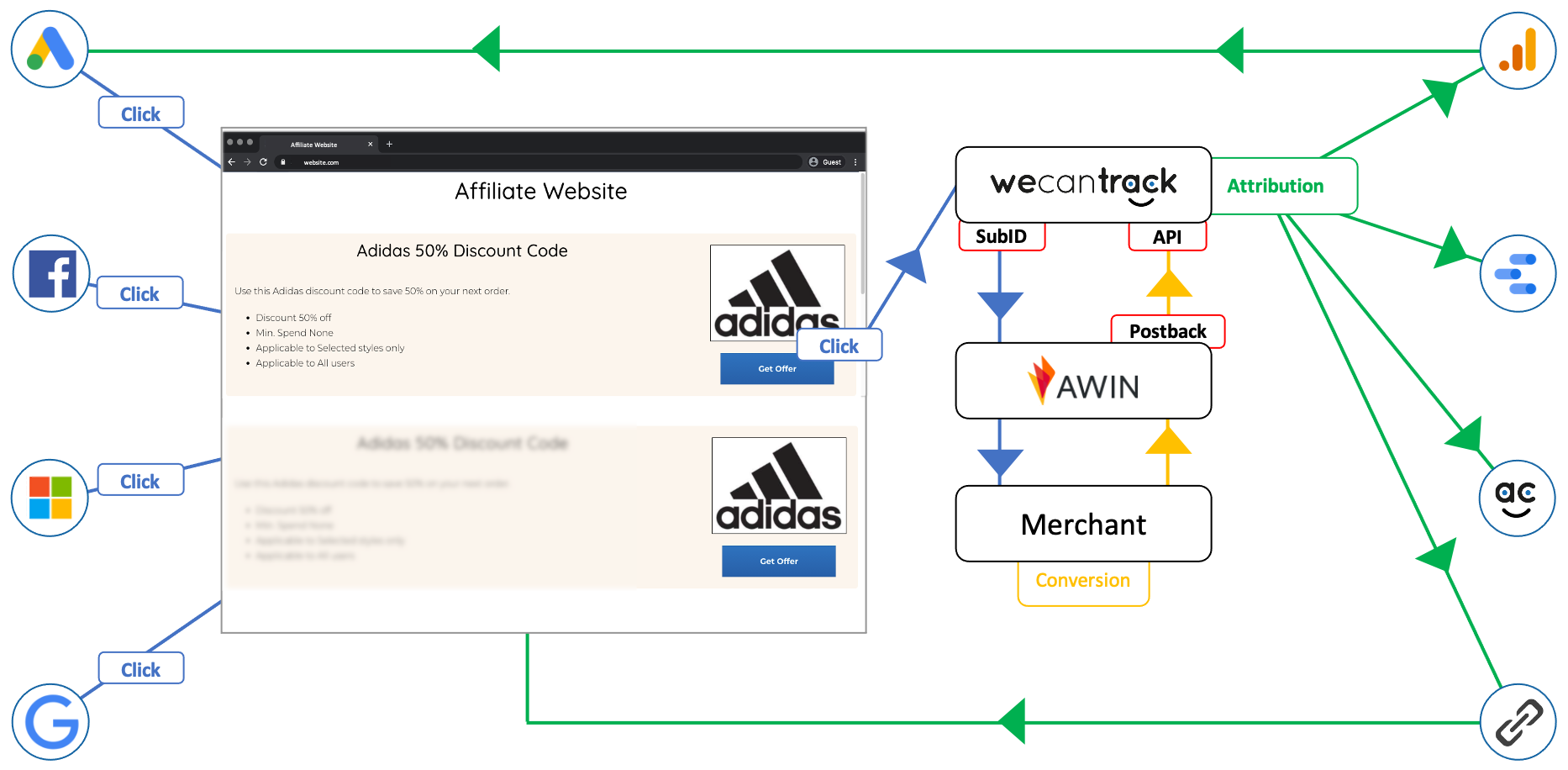 affiliate-data-flow-with-we-can-track