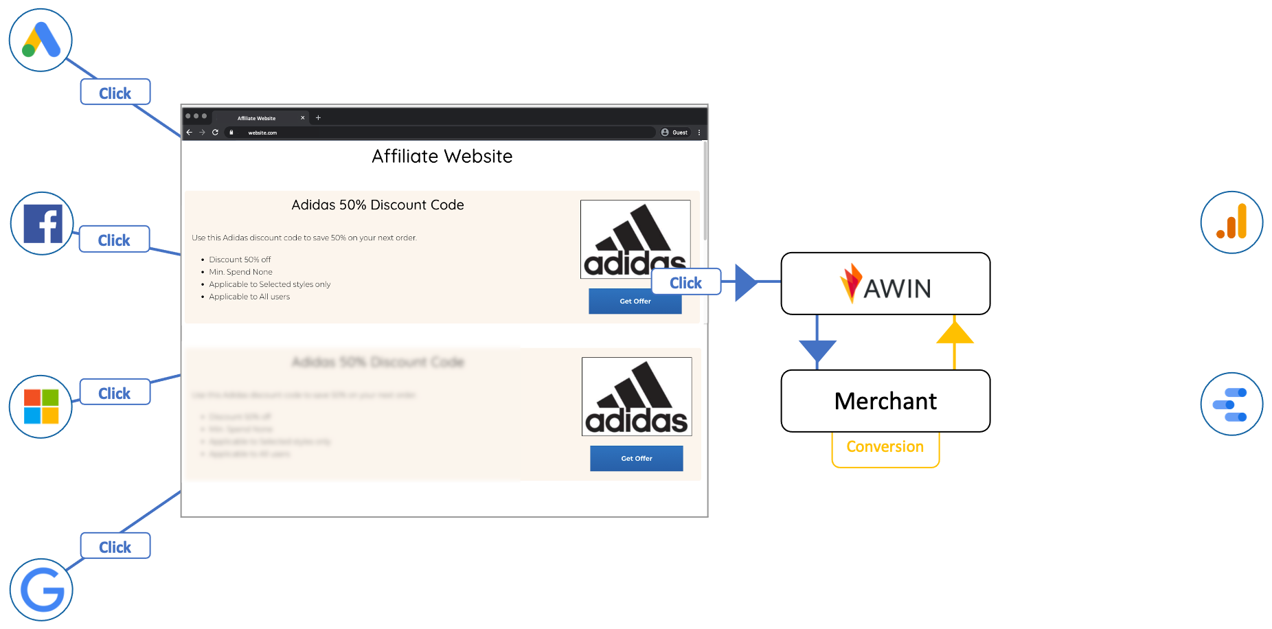 affiliate-data-flow-without-we-can-track