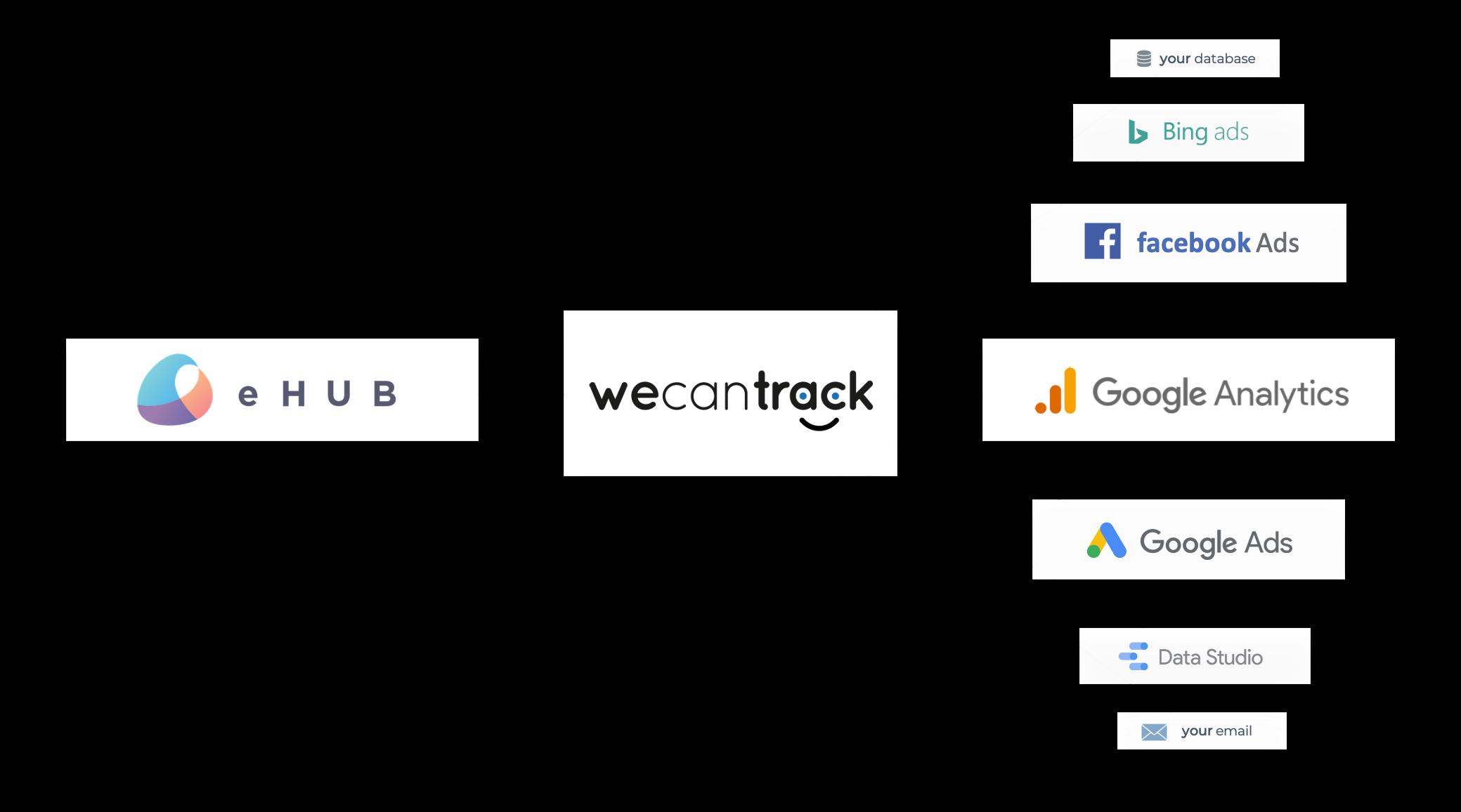 ehub-affiliate-conversion-data-integration-via-api