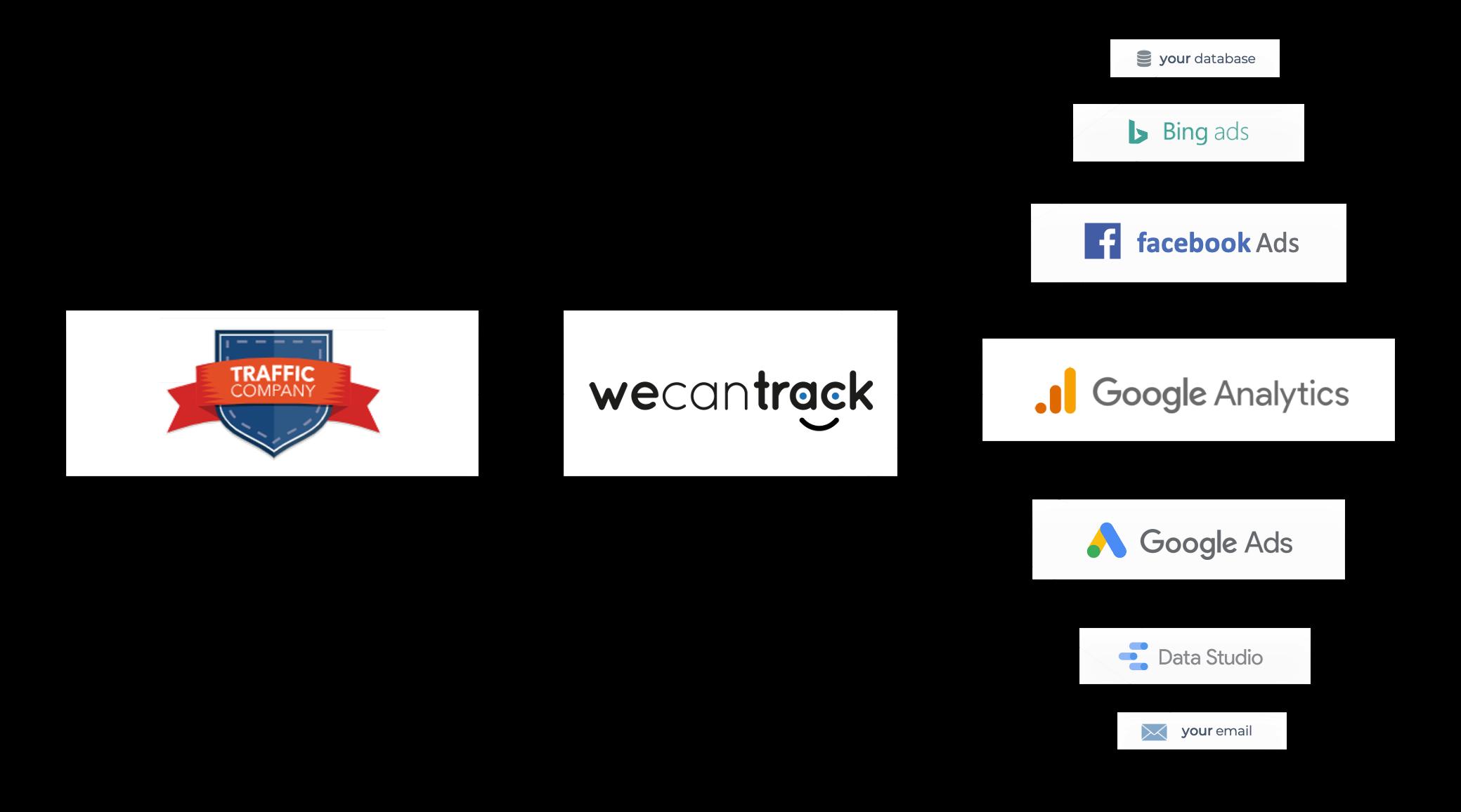 traffic-company-integration-via-postback-url