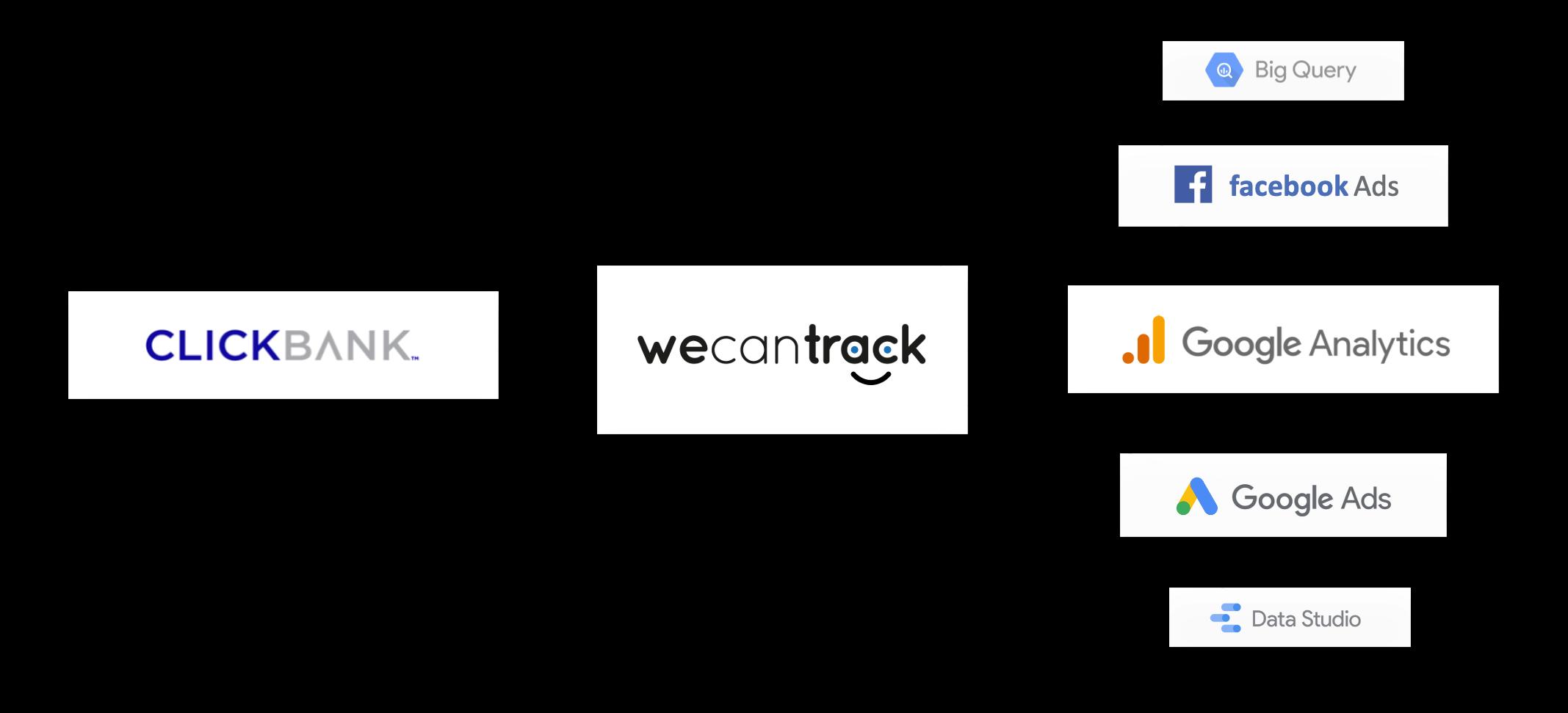 clickbank-affiliate-conversion-integration-via-api