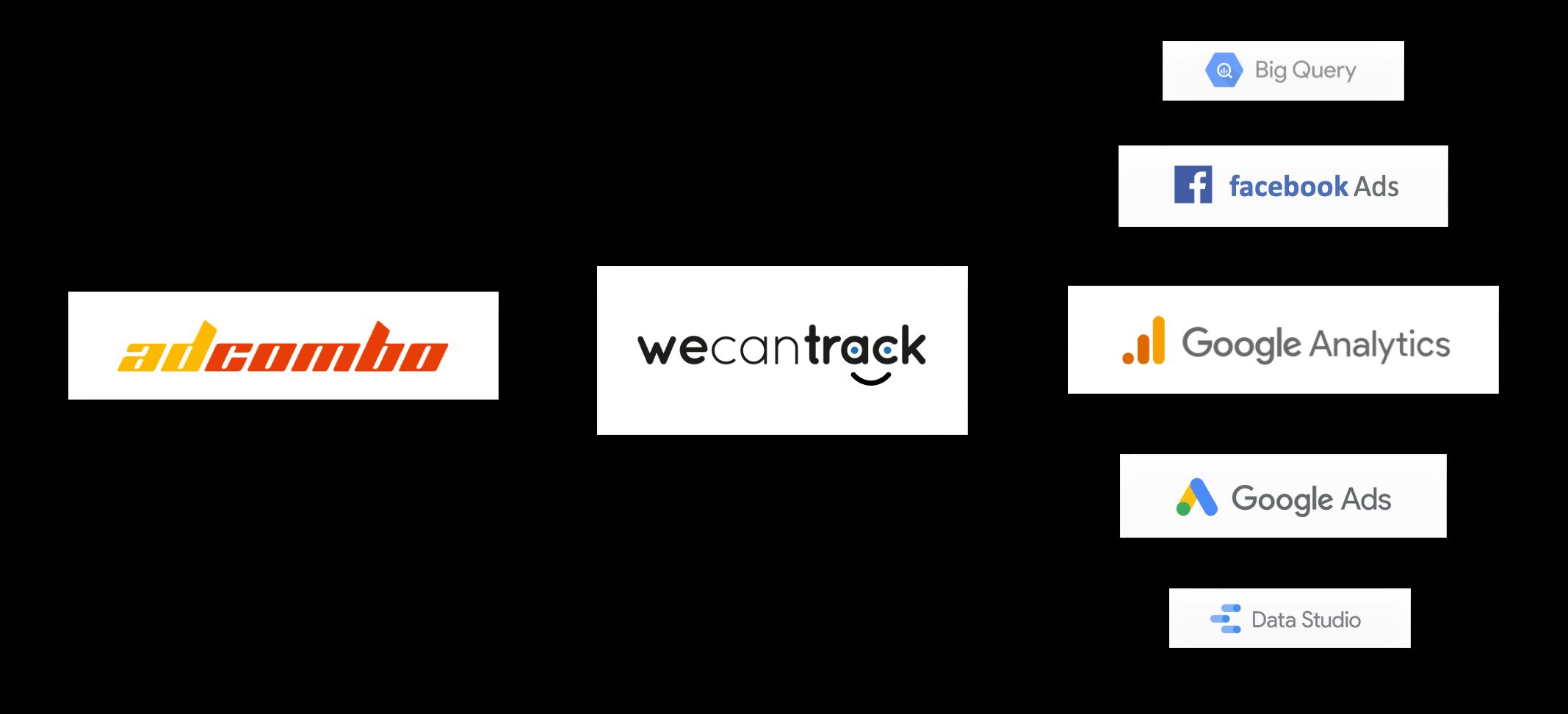 adcombo-affiliate-conversion-integration-via-postback-url