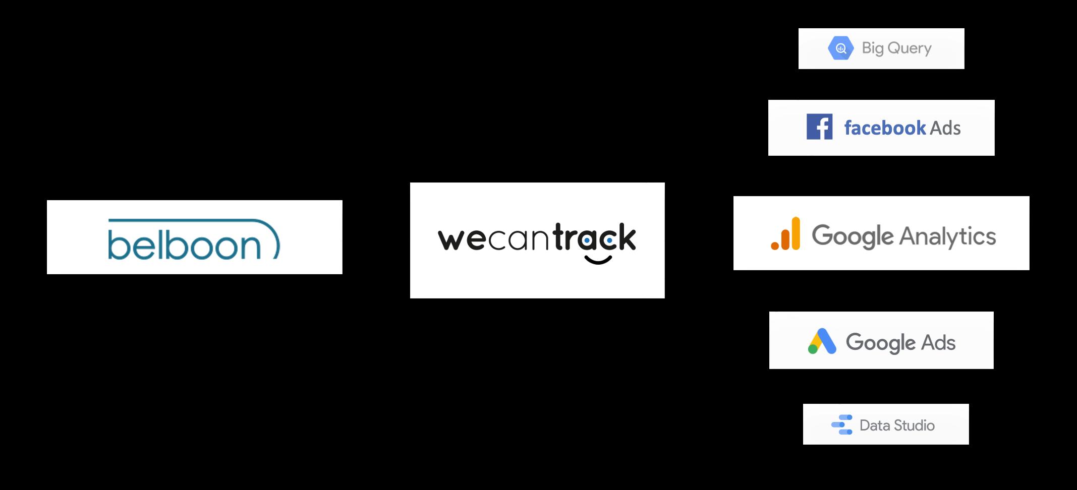 belboon-affiliate-conversions-tracking-via-api