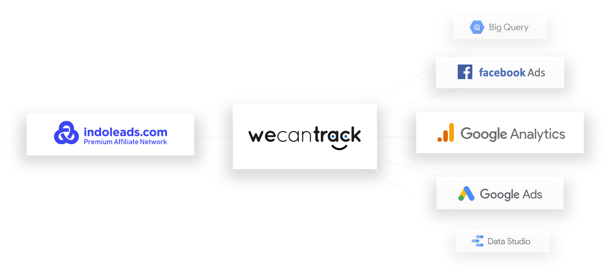 connect-indoleads-via-postback-url