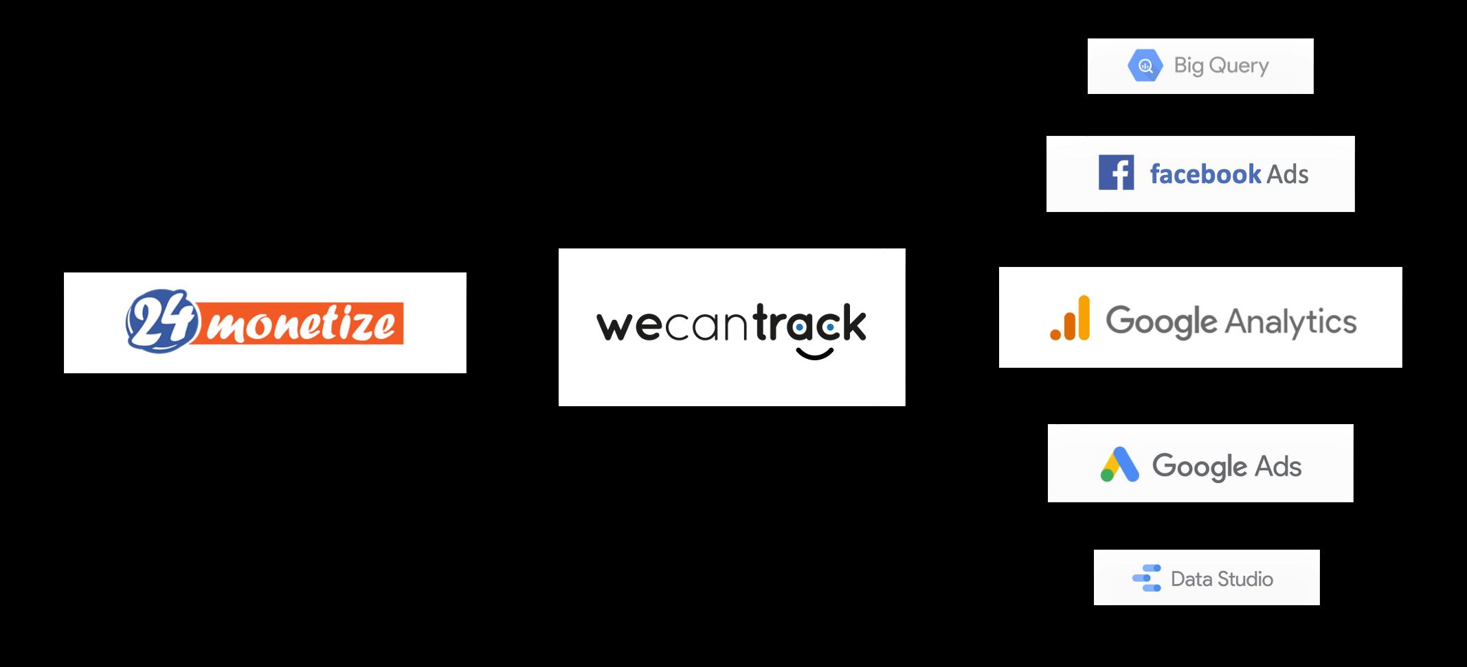connecting-24monetize-via-postback
