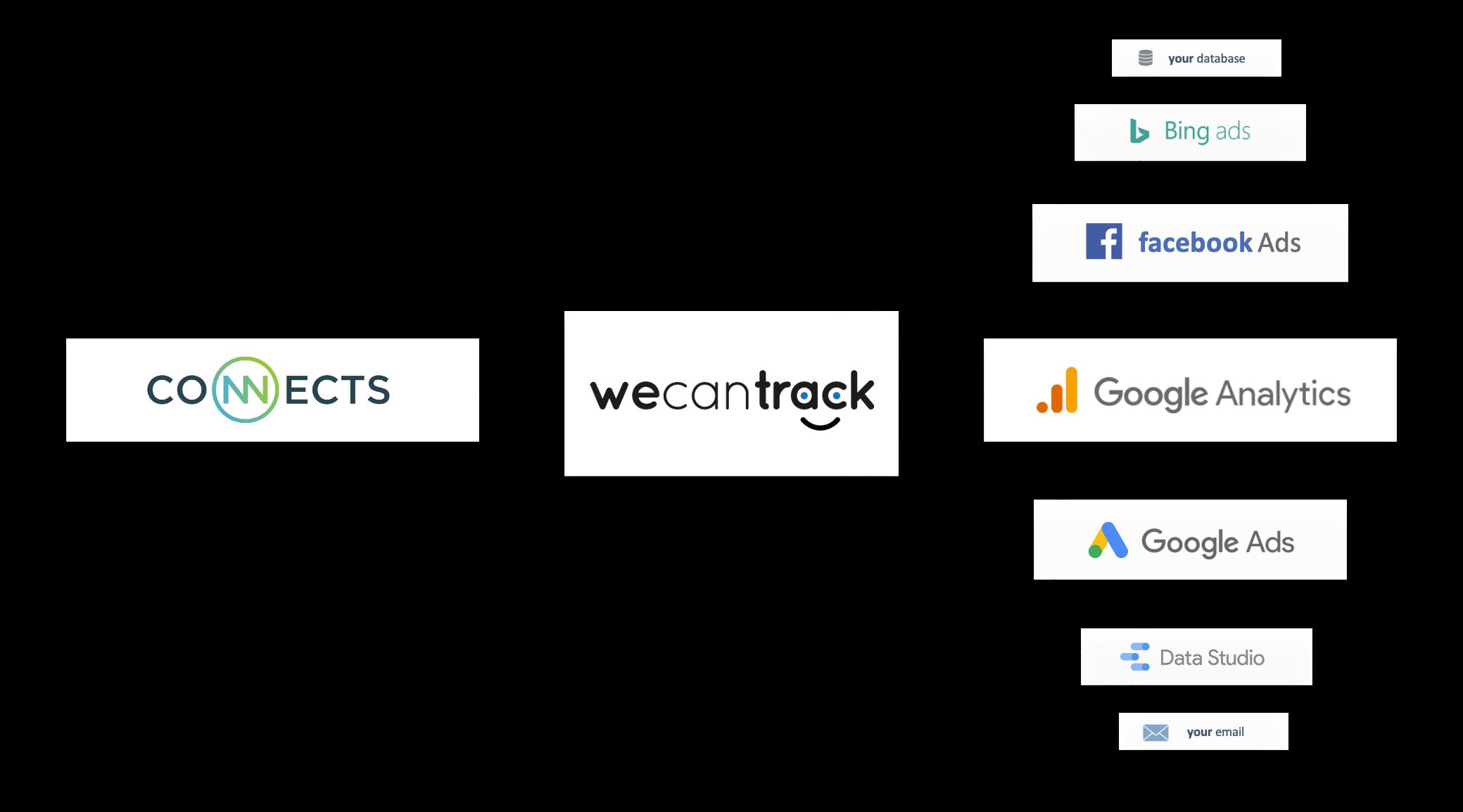 connects-affiliate-sales-integration-via-api