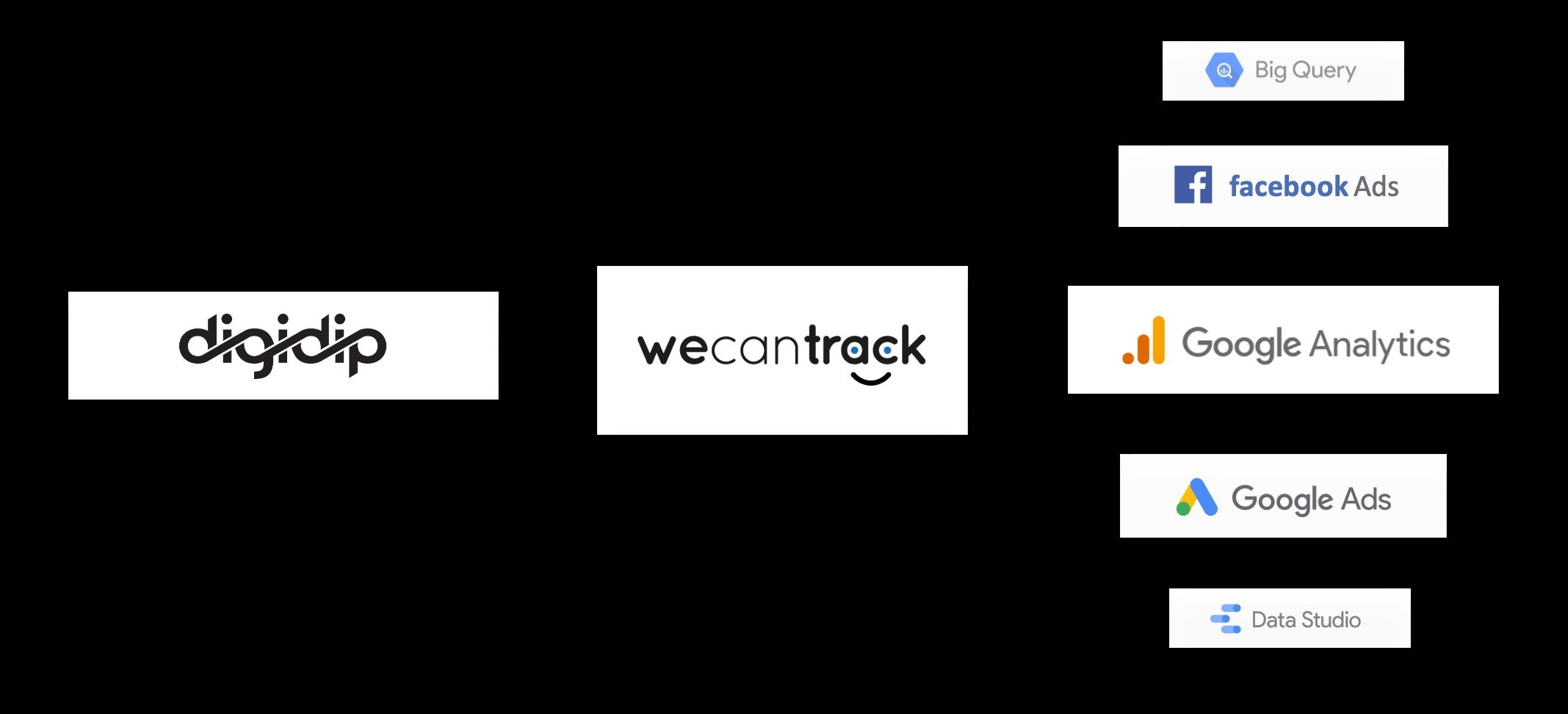 digidip-affiliate-conversion-integration-via-api