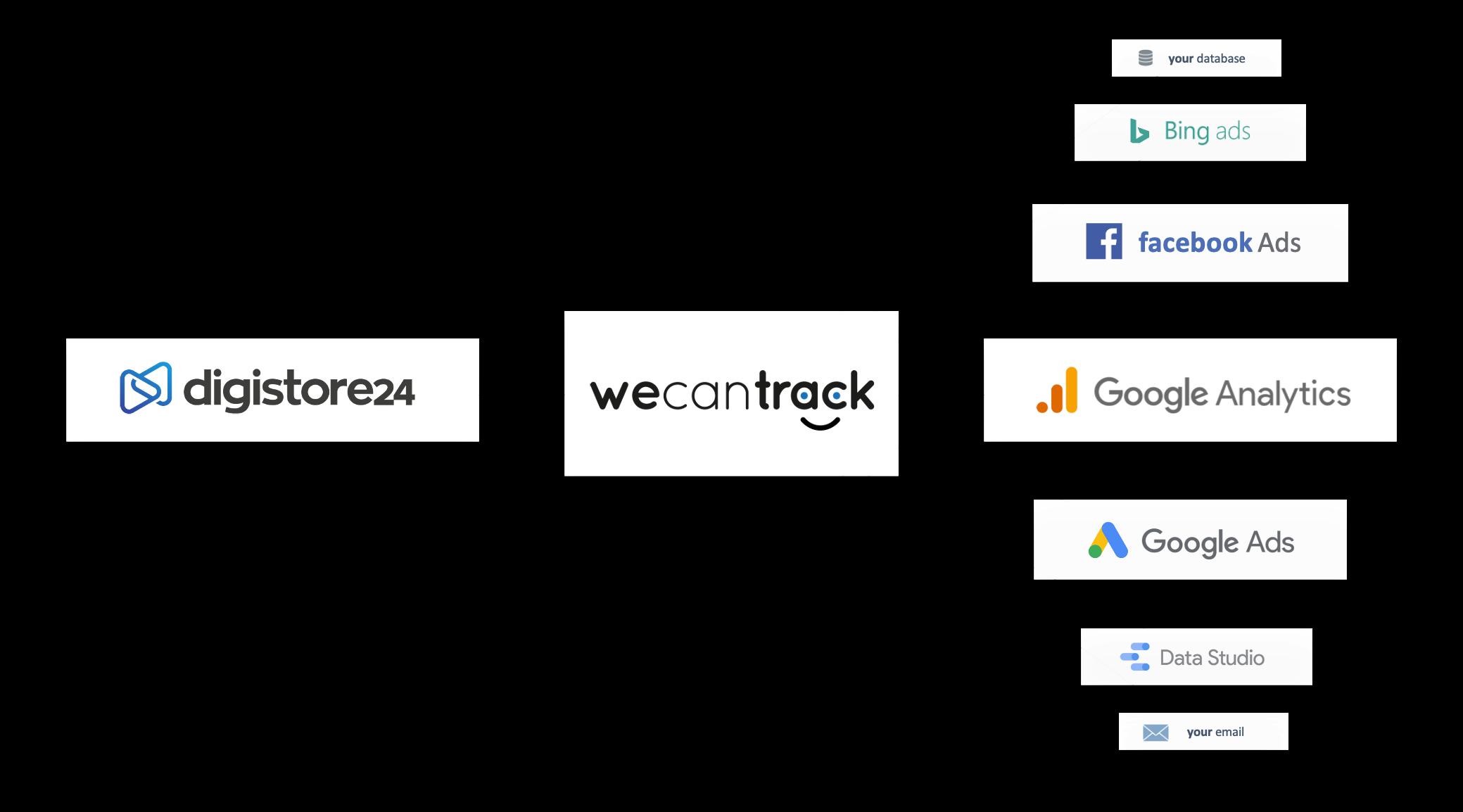digistore24-affiliate-conversions-via-postback-url