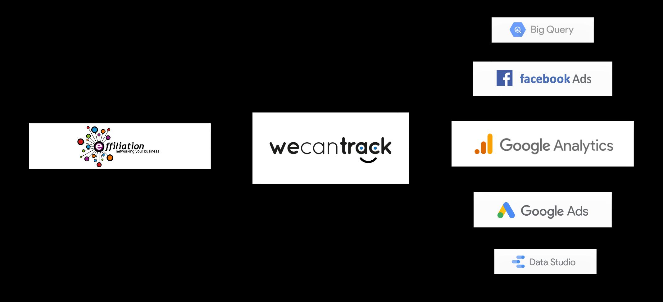effiliation-affiliate-conversion-integration-via-api