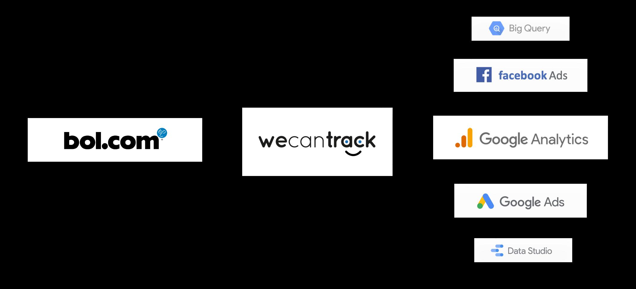 integrate-bol-com-affiliate-sales-via-api