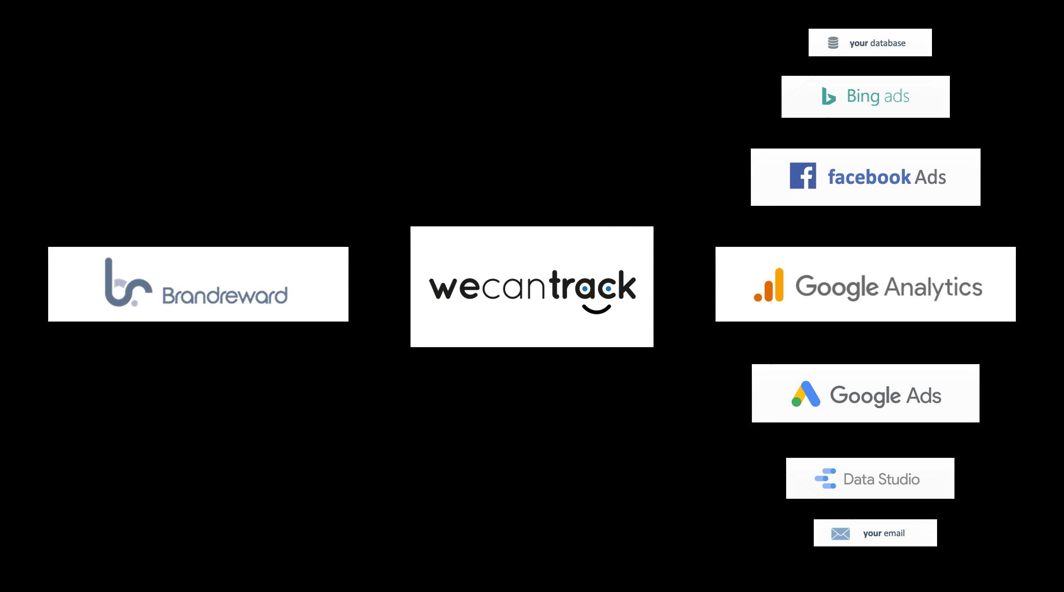 integrate-brandreward-affiliate-sales-via-api