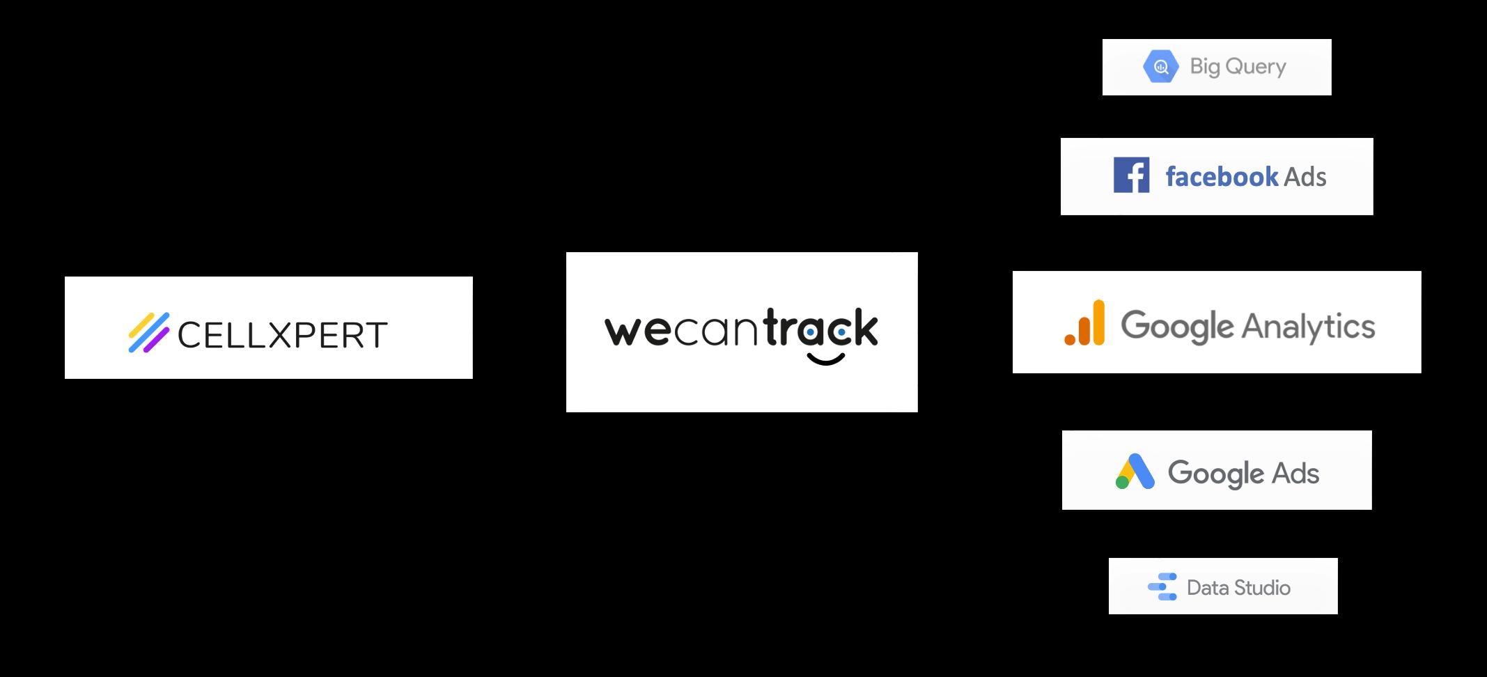 integrate-cellxpert-affiliate-conversions-via-postback-url