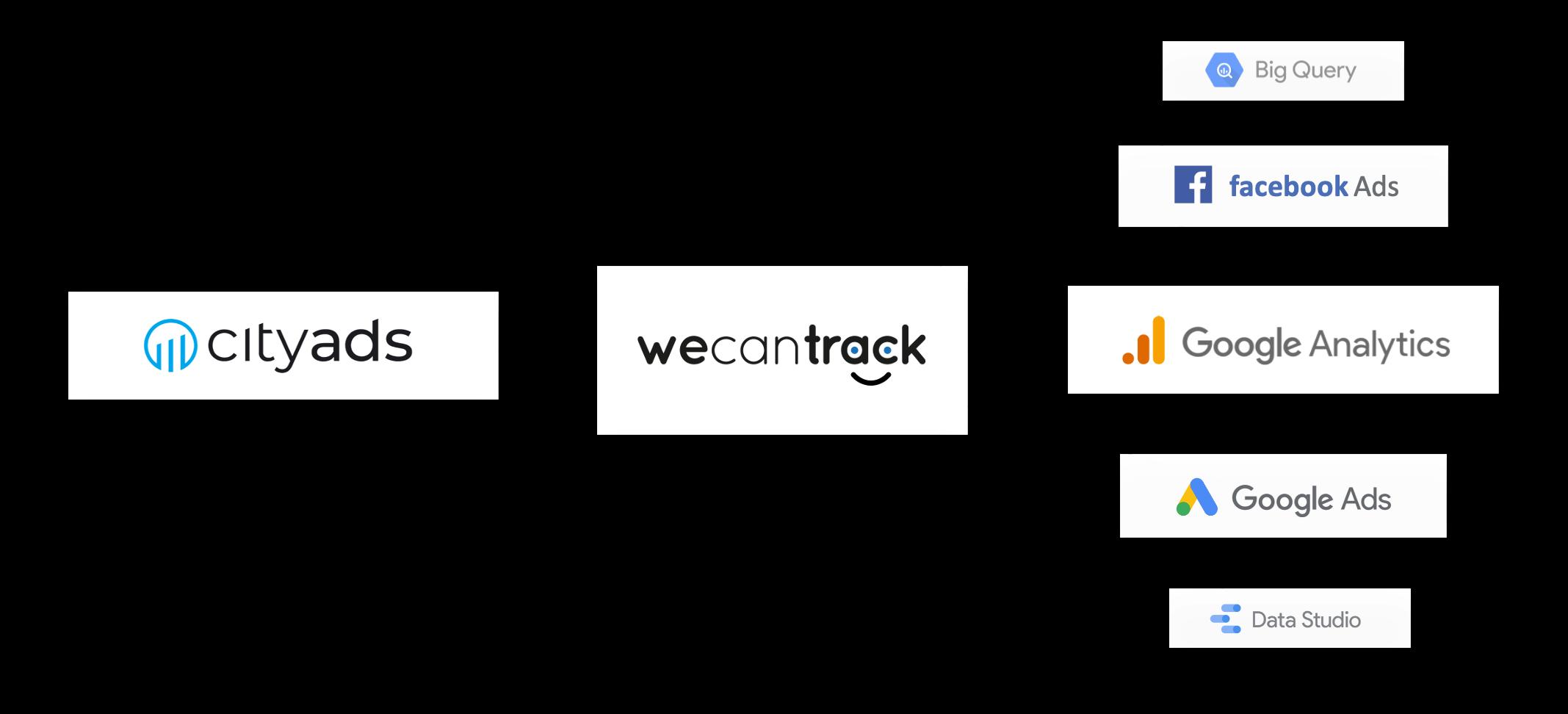 integrate-cityads-affiliate-conversions-via-postback-url