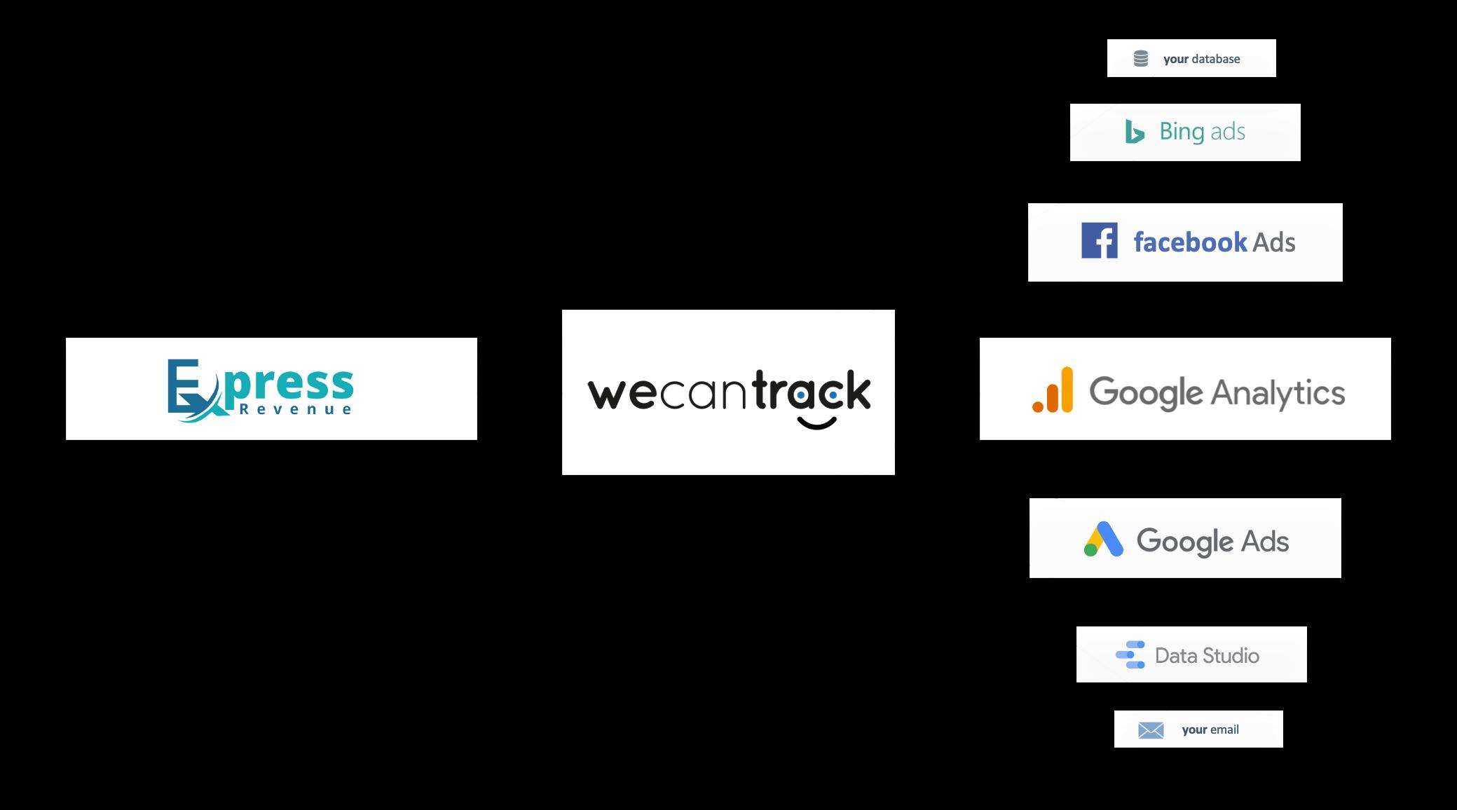 integrate-express-revenue-affiliate-conversions-via-postback-url