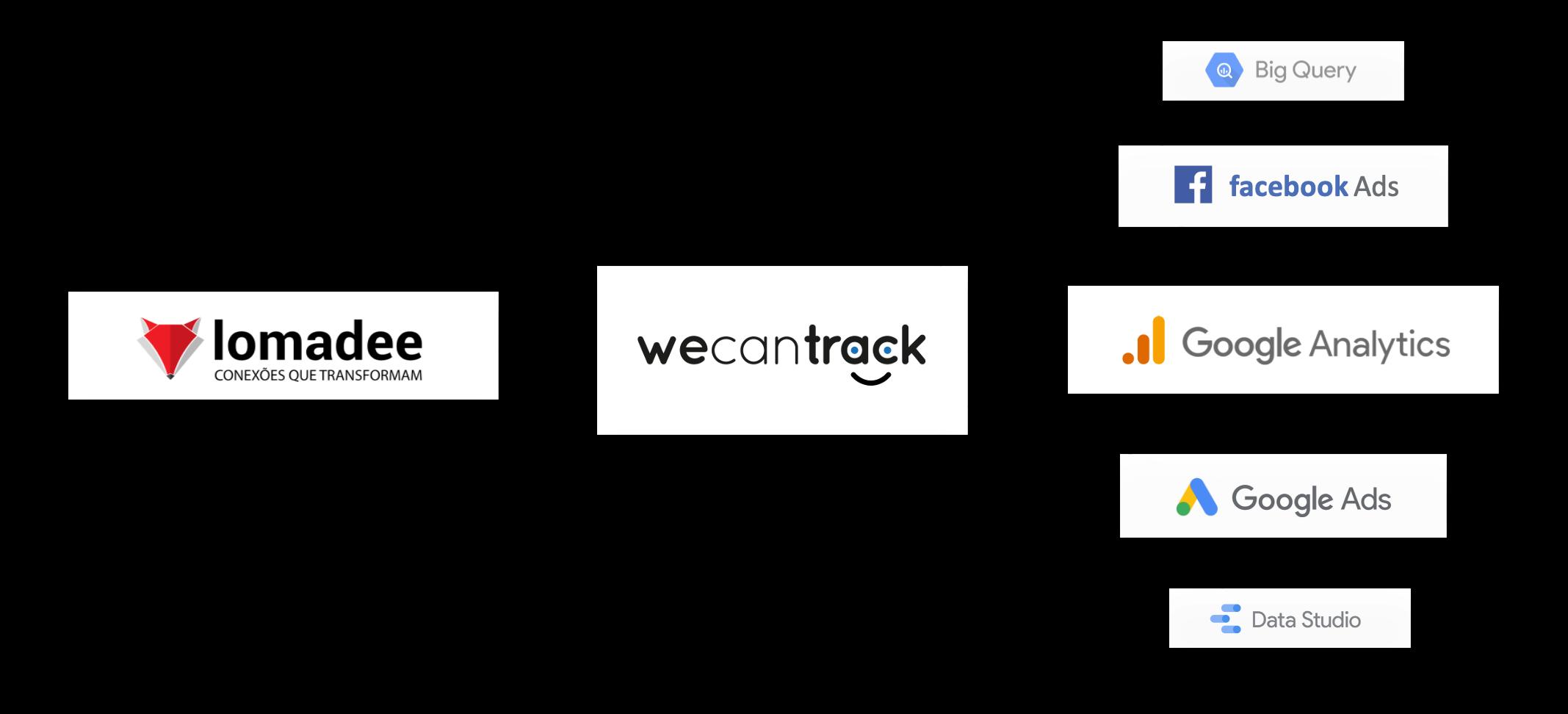 integrate-lomadee-affiliate-conversions-via-postback-url