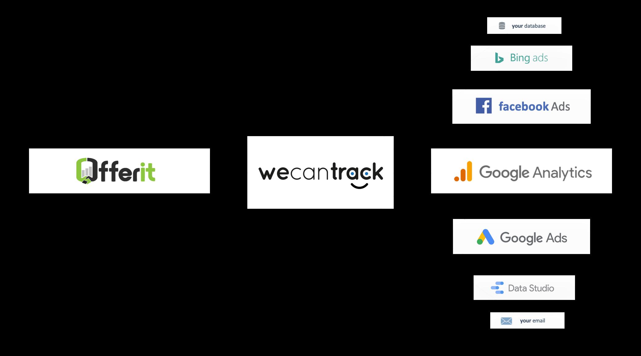integrate-offerit-affiliate-conversions-via-postback-url