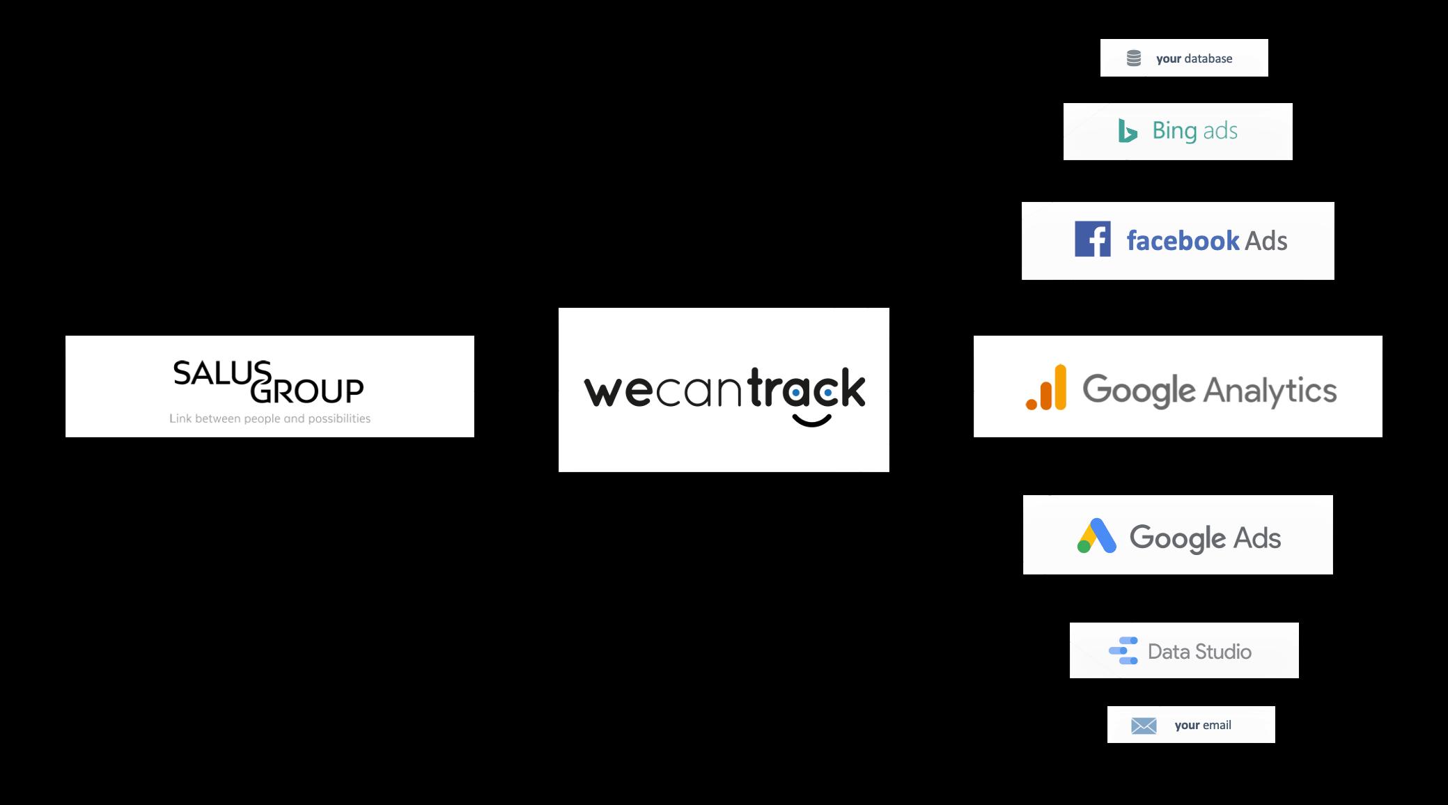 integrate-salus-affiliate-conversions-via-postback