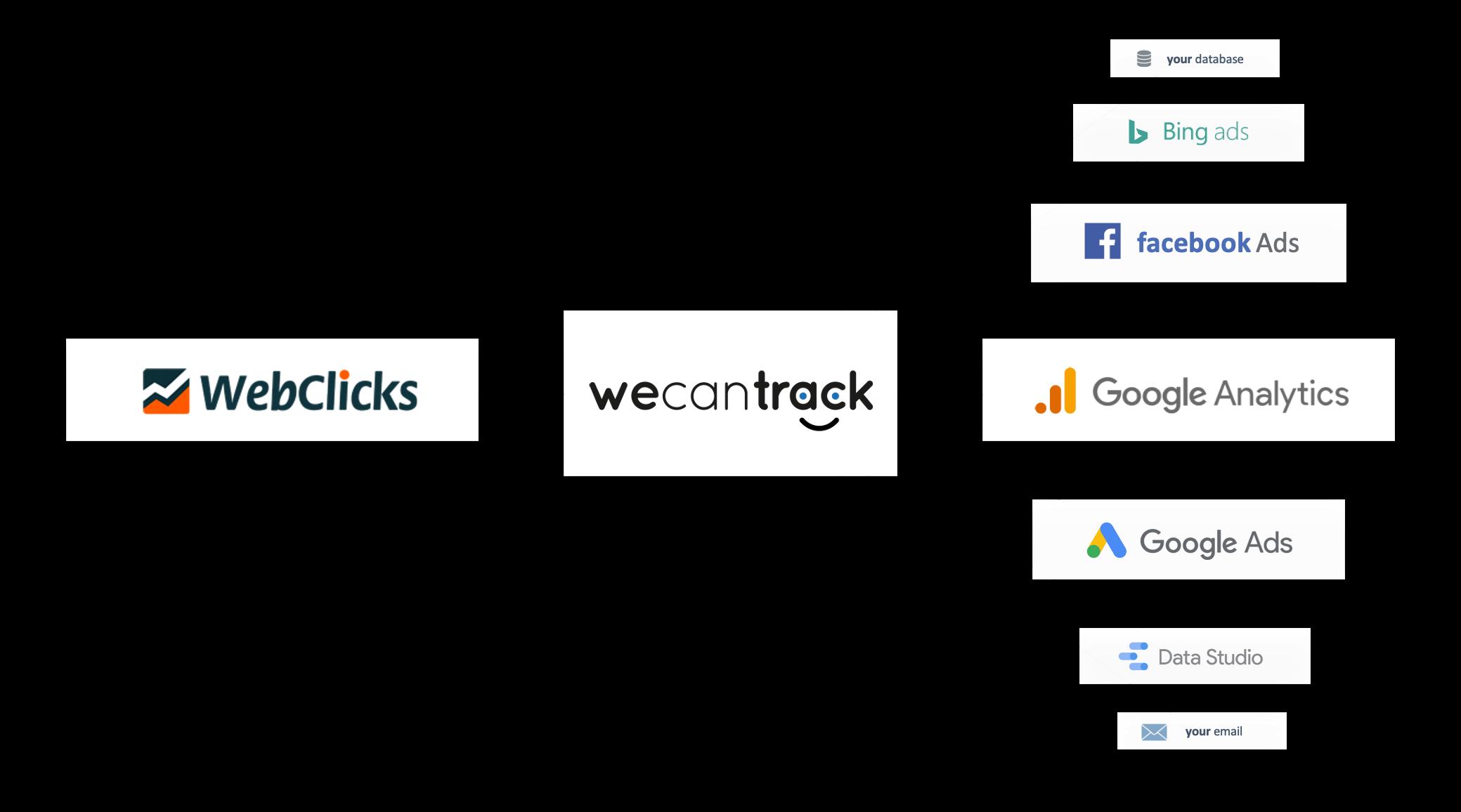 integrate-webclicks-affiliate-conversions-via-postback