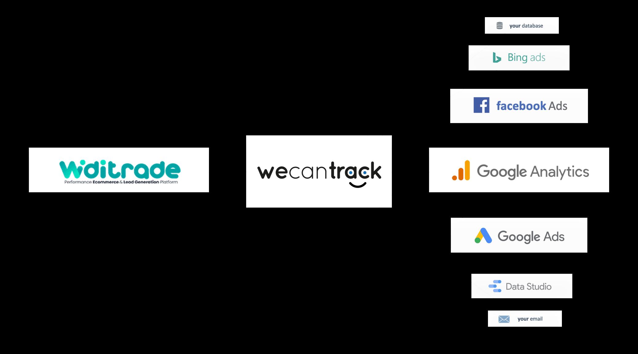 integrate-widitrade-affiliate-conversions-via-postback-