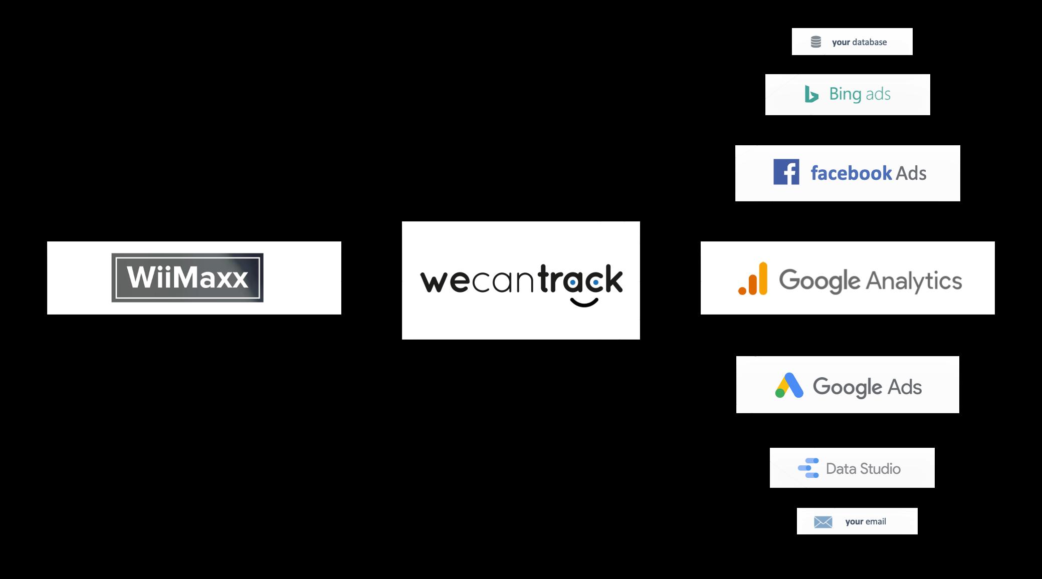 integrate-wiimaxx-affiliate-conversions-via-postback-url