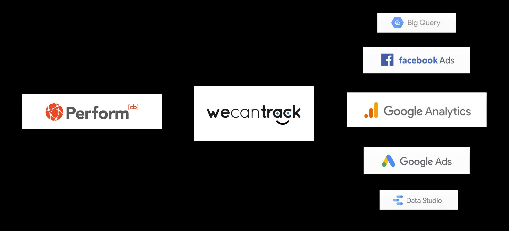 performcb-affiliate-conversion-integration-via-postback-url