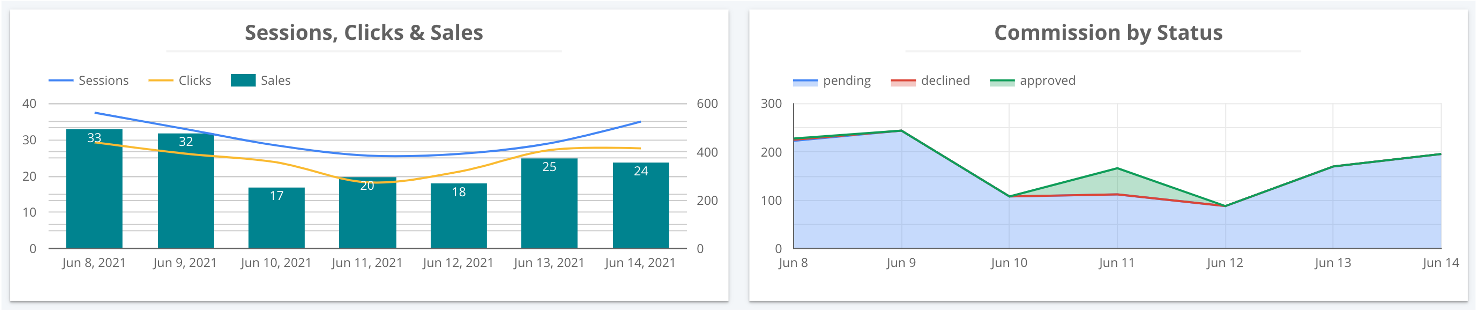 affiliate-conversion-aggregation-attribution-dashboard-performance-overview-graphs
