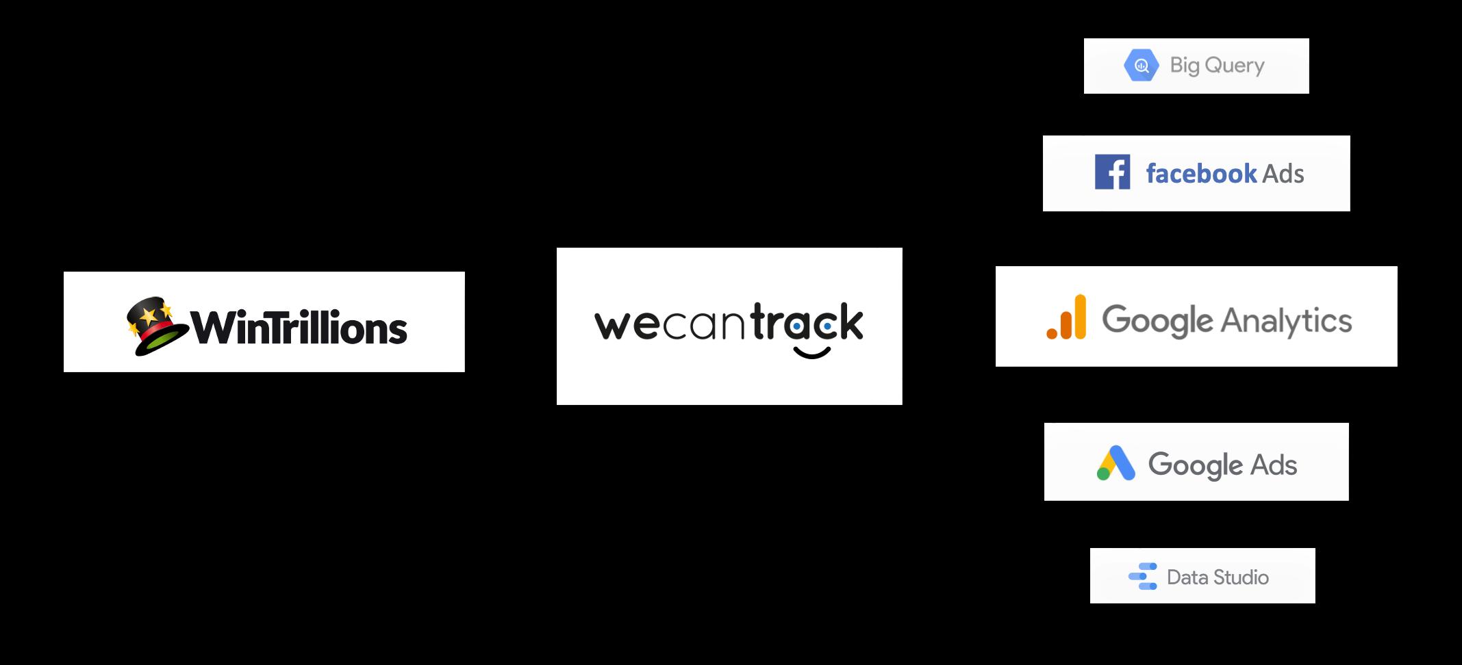 integrate-wintrillions-affiliate-conversions-via-postback