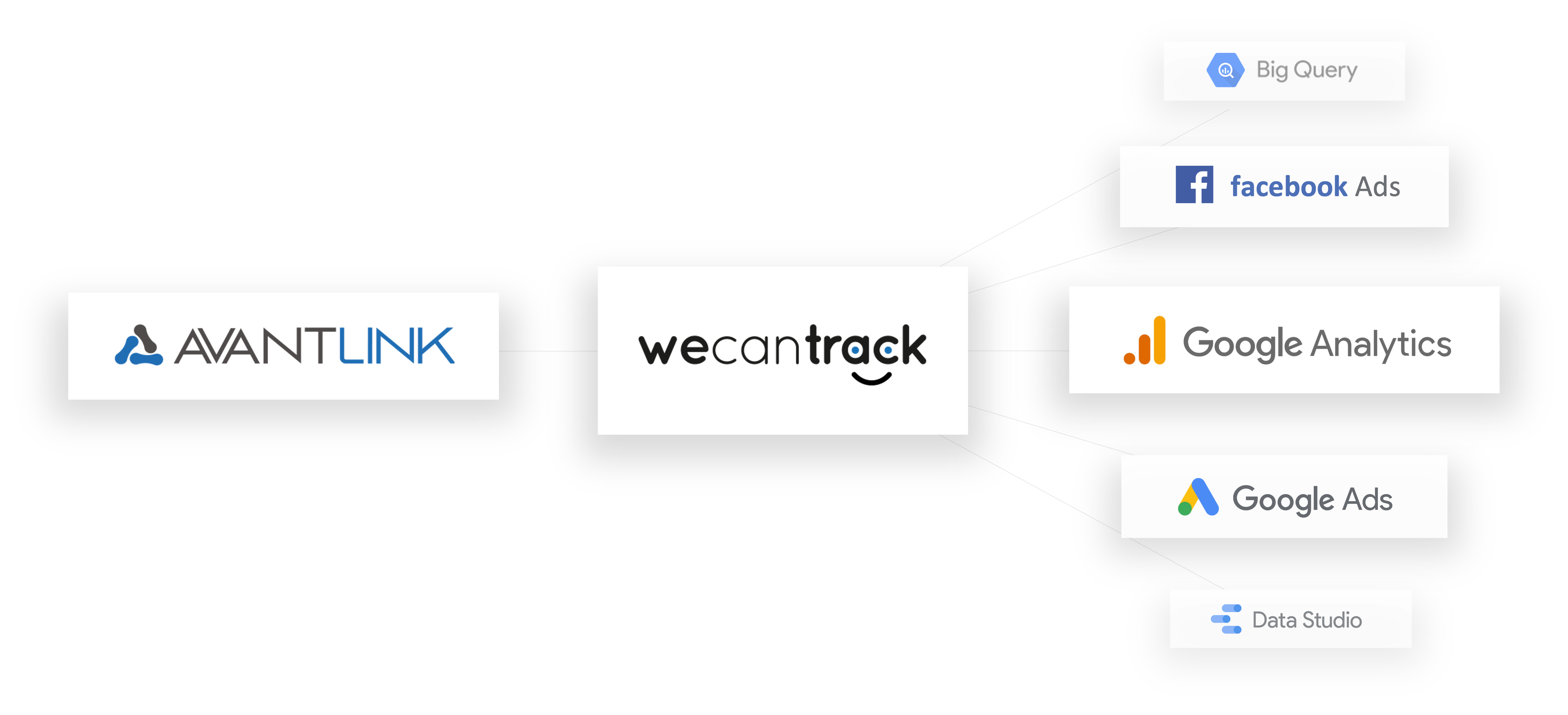 integrate-avantlink-affiliate-conversions-via-api