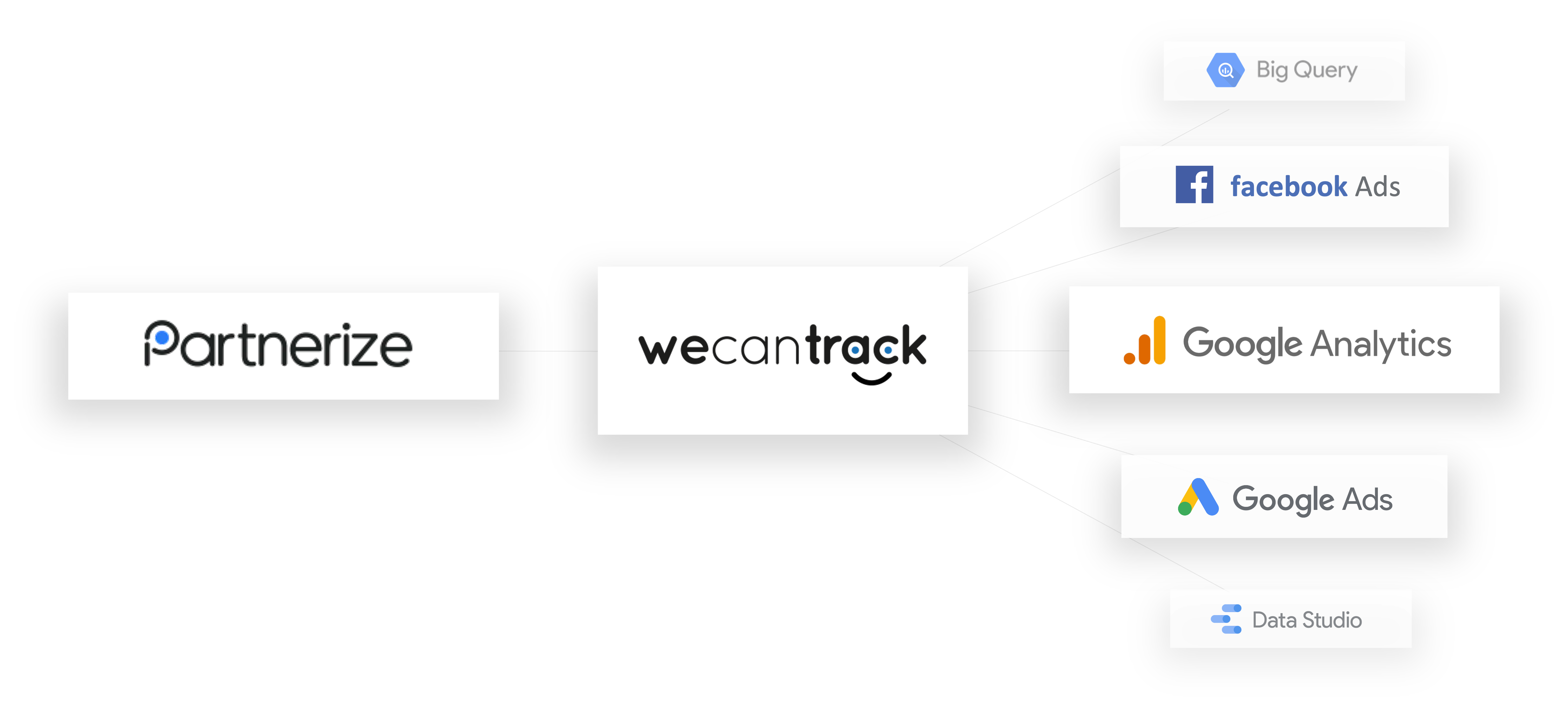 integrate-partnerize-affiliate-sales-via-api-